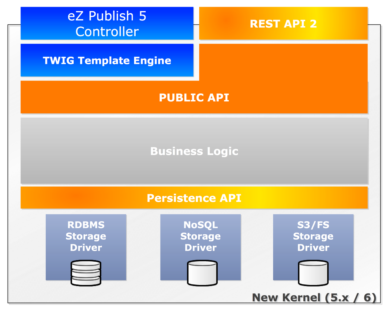 eZ Publish 5 architecture